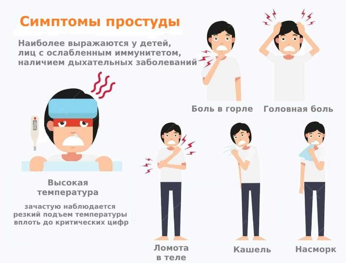 Симптомы и течение заболевания